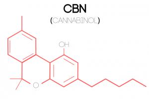 An illustration of a Cannabinol (CBN) molecular structure