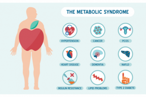 Pictured here is a metabolic syndrome medical infographic