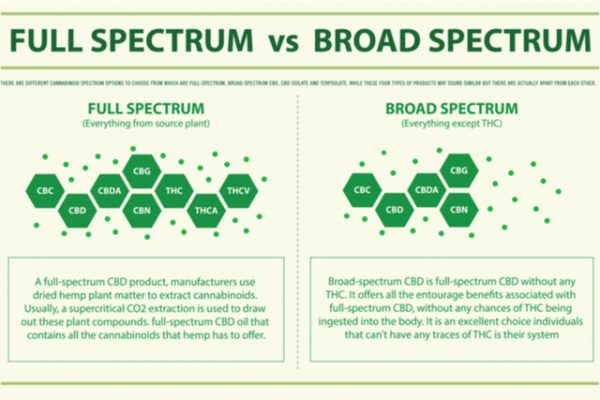 What's the Difference Between Full Spectrum and Broad Spectrum CBD?
